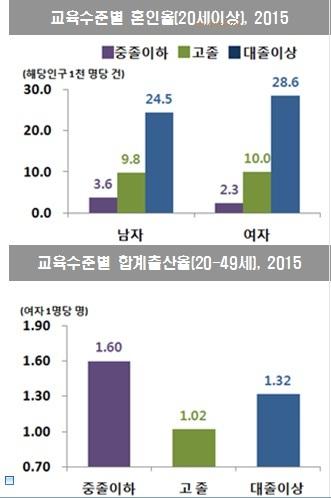 교육수준별 결혼건수 및 합계출산율