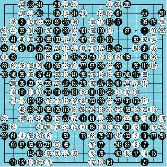 ○ 알파고 vs ● 커제 1국 총보(19 …139, 42 …271, 22 … 273)