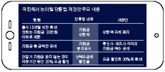 국회에서 논의될 단통법 개정안 주요 내용.  [자료제공=녹색소비자연대·의원 발의내용 취합]