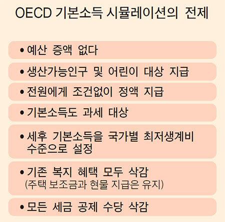 자료: OECD 보고서
