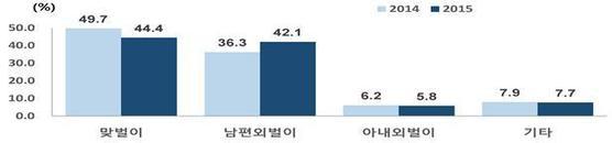 2014년 혼인한 초혼부부의 경제활동 변화.[자료 통계청]