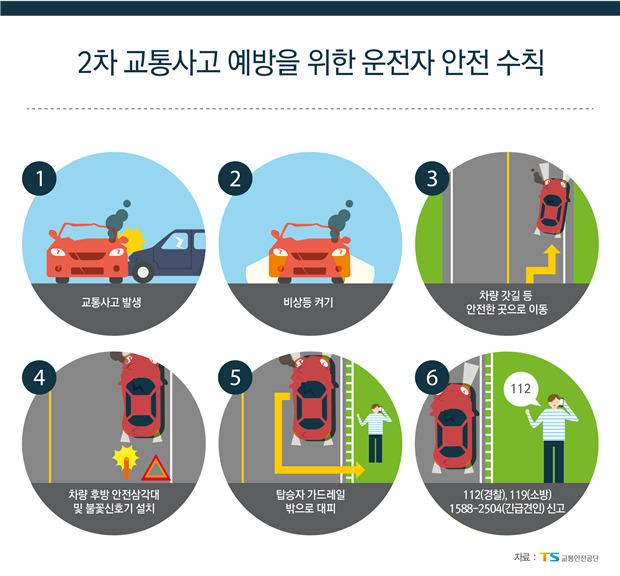 교통안전공단이 제작한 2차사고 예방 메뉴얼 [자료 교통안전공단]