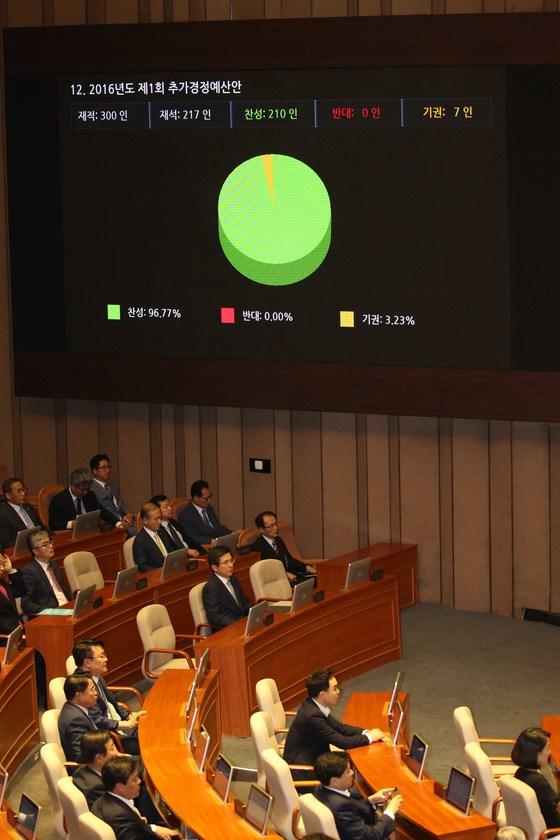 지난해 9월2일 국회에서 추가경정예산안 표결이 진행되고 있다. 지난해 추경안은 국회에 제출된지 38일 만인 이날 간신히 국회를 통과했다.