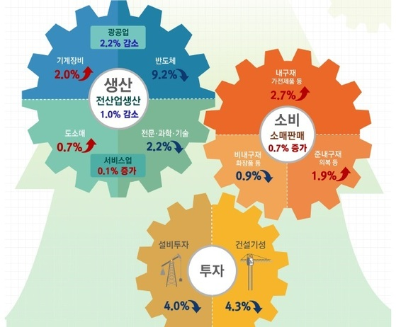 4월 산업활동동향(전월 대비)