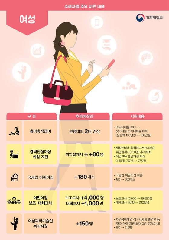 여성 일자리 지원 주요 내용.[자료 기획재정부]