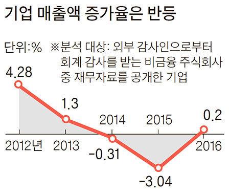 자료: 한국경제연구원·나이스평가정보·S&P