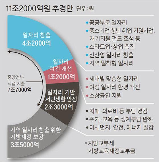 늘어나는 공공 일자리 절반이 월 27만원짜리 노인용