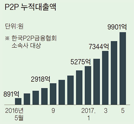 자료: 한국P2P금융협회