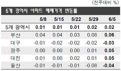 [자료 국민은행]
