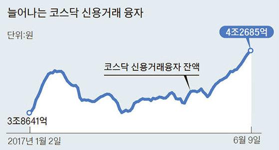 자료 : 금융투자협회·한국거래소·에프엔가이드