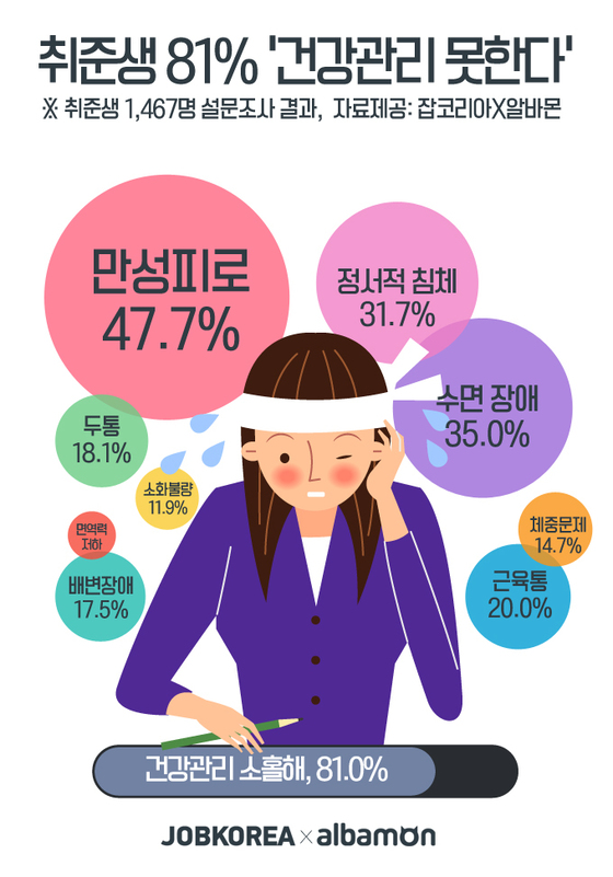 [자료 잡코리아·알바몬]