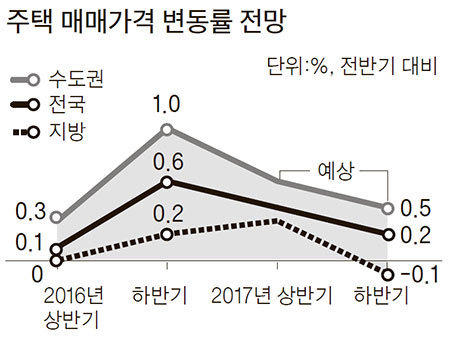 자료:주택산업연구원