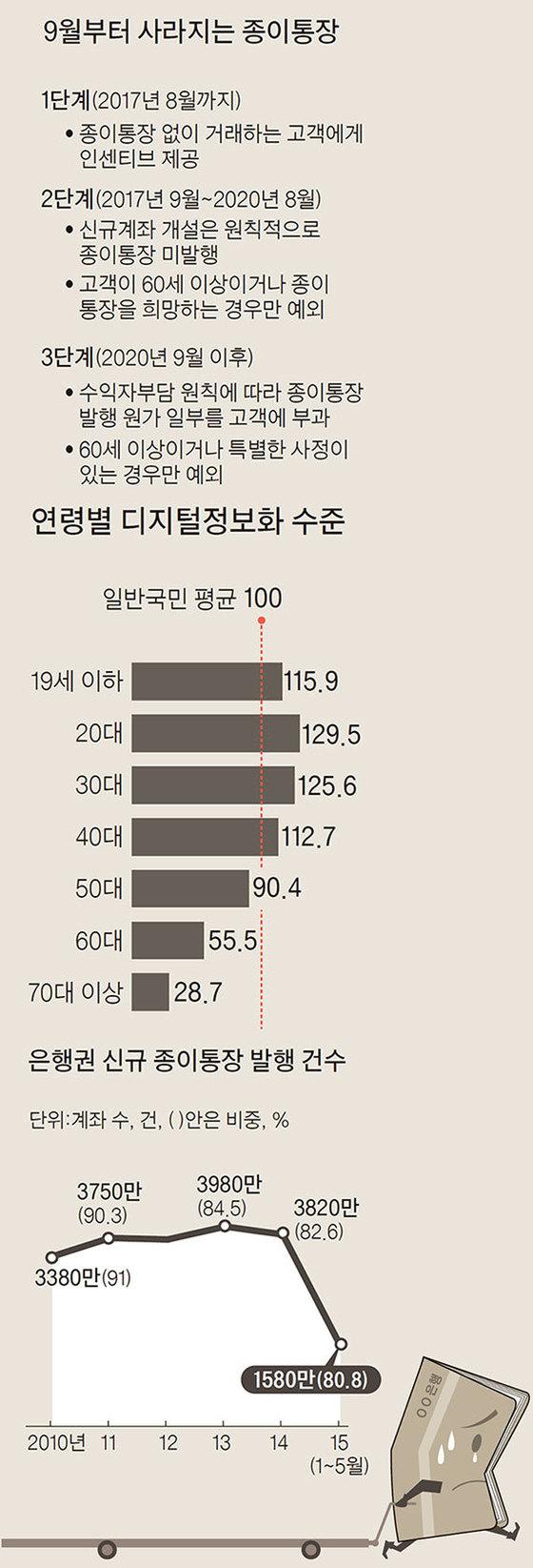 자료: 한국정보화진흥원·금융감독원