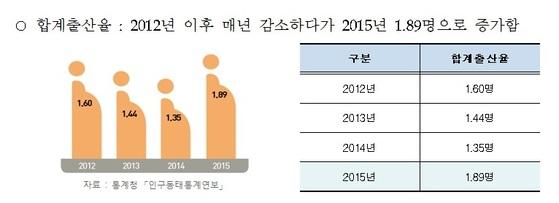 세종시가 발표한 2016 사회지표 결과 합계출산율이 매년 증가하고있다. [사진 세종시]