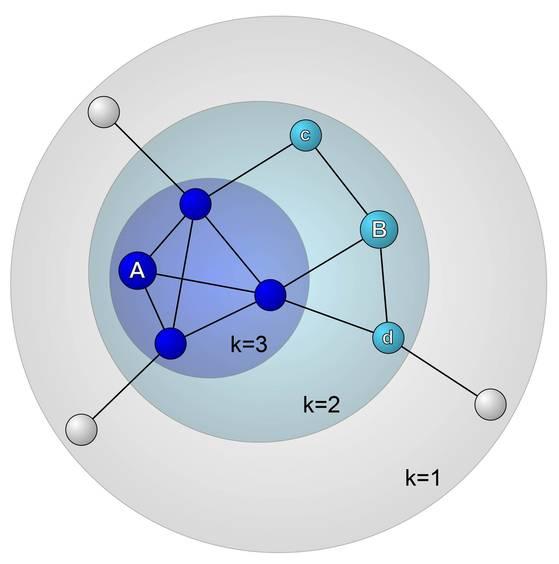 """[그림2] 마을의 사회 관계망을 단순하게 도식화한 그림.가장 작은 파란 원 안에 들어간 사람들을 """"사회 관계망 중심부에 있다""""고 분류했다. [연세대 염유식 교수팀 논문]"""