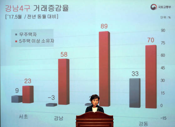 김현미 국토교통부 장관이 지난 23일 정부세종청사에서 열린 취임식에서 다주택자 주택 거래가 크게 늘어난 통계를 담은 파워포인트(PPT) 슬라이드를 보여주며 취임사를 하고 있다.
