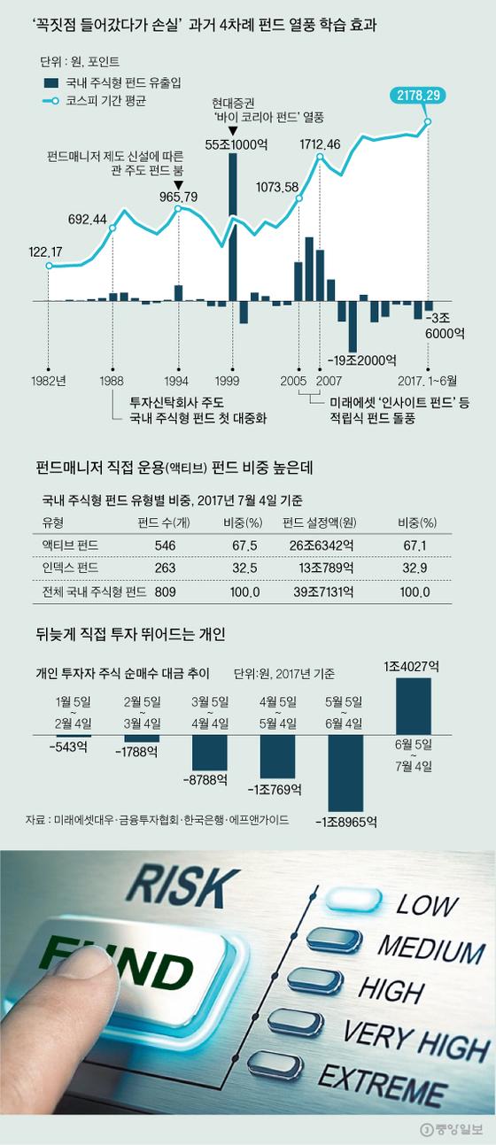 [J report] 신뢰 잃은 주식형 펀드, 주가 오르자 오히려 환매 늘어