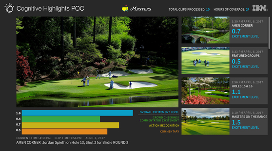 IBM 왓슨이 골프 선수의 샷에 대한 관객들의 호응도를 여러 척도를 동원해 보여주고 있다. [사진 IBM]