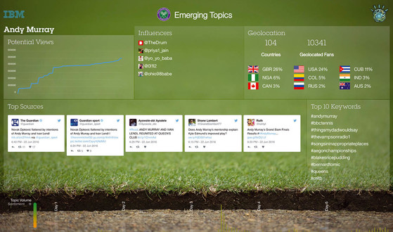 IBM의 인공지능(AI) 솔루션 왓슨은 소셜미디어에서 실시간으로 언급되고 있는 경기 관련 데이터들을 모아서 분석한다. [사진 IBM]