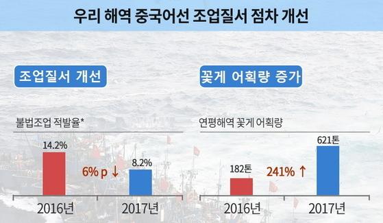 해경이 올 상반기 중국어선의 불법조업을 집중 단속한 결과연평도 해역의 꽃게 어획량 지난해보다 급증했다. [자료 국민안전처]