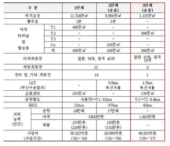 인천공항 3단계 건설사업 현황. 3단계 건설사업의핵심시설은 제2여객터미널이다.
