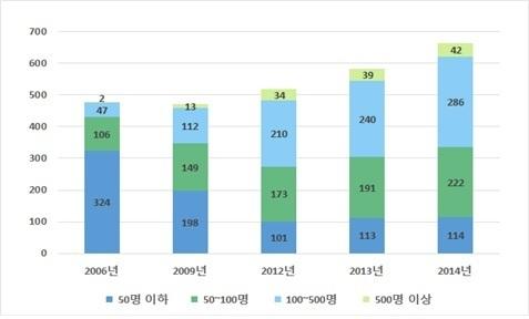 쑥쑥 성장하는 중국 팹리스(시스템 반도체) 생태계.자료: PwC, 직원 규모별 중국 팹리스 회사 수