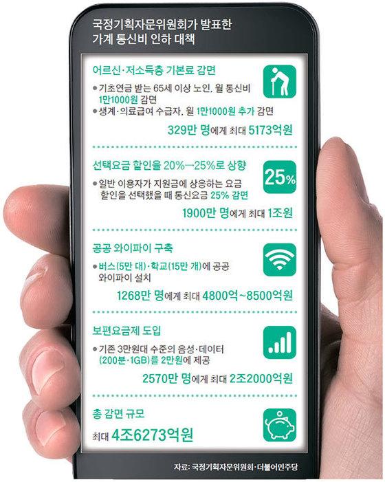 지난달 국정기획자문위원회가 발표한 가계 통신비 인하 대책