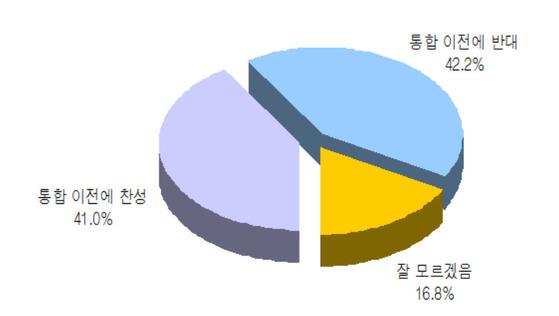 대구 통합공항 이전 관련 설문조사 결과 [자료:대구YMCA]