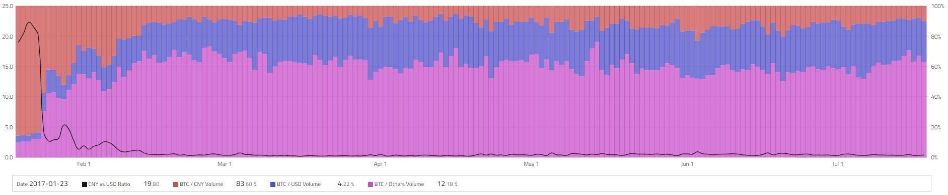 붉은색이 전체 비트코인 거래에서 중국 위안화가 차지하는 비중. 올 들어서 그 비중이 급격히 줄었다. 파란색이 미국 달러화, 보라색이 기타 통화의 비중이다.자료: 코인힐스