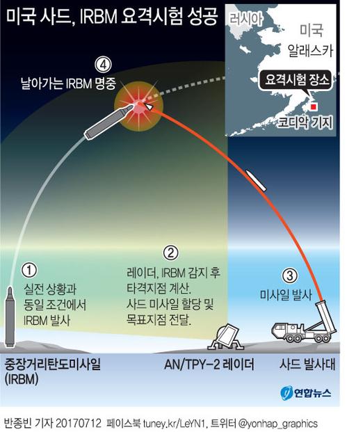 지난 11일 북한의 대륙간탄도미사일(ICBM)급 '화성-14형' 시험 발사에 대응해 미국이 실시한 사드(고고도미사일방어) 체계 요격 시험.