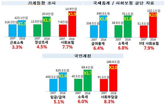 늘어나는 가계의 조세ㆍ사회보험료 부담[자료: 한국경제연구원]