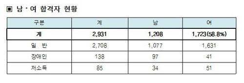 2017년도 국가공무원 9급 공개경쟁채용시험 최종합격자 2931명. [사진 인사혁신처]