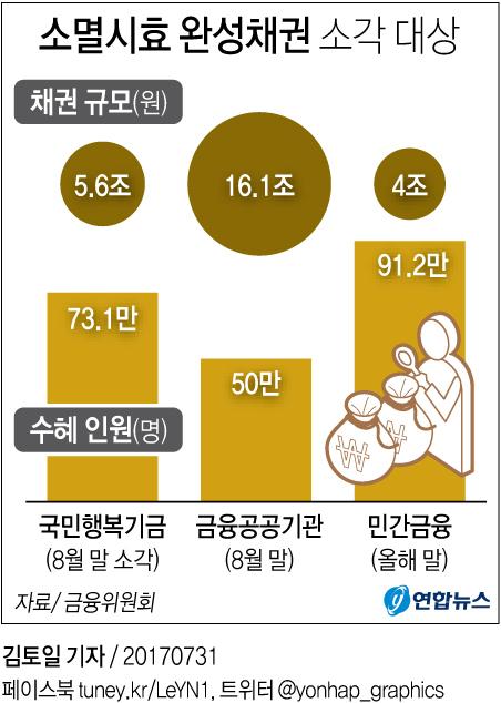 [그래픽] 소멸시효 지난 채권 26조원 소각  (서울=연합뉴스)