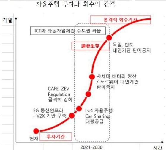 자료:하이투자증권,김성혁 '자율주행과 모빌리티 서비스로 변화하는 자동차 산업'