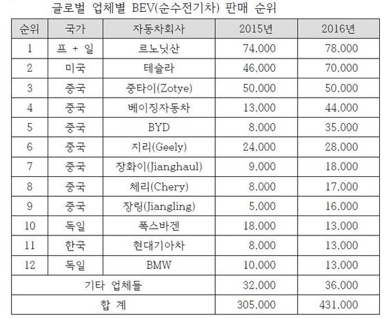 자료:IHS Markit, 김성혁 '자율주행과 모빌리티 서비스로 변화하는 자동차 산업'