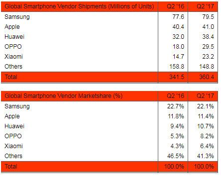 미국 시장조사 업체 SA의 2017년 2분기 세계 스마트폰 출하량 분석. 글로벌 스마트폰 시장 출하량(위)에서 삼성은 올해 2분기 7950만대를 출하해 세계 1위를 자리를 지켰다. 점유율(아래)은 22.1%를 기록했다. 중국 스마트폰 업체들의 약진이 눈에 띈다. [사진 SA Reports]