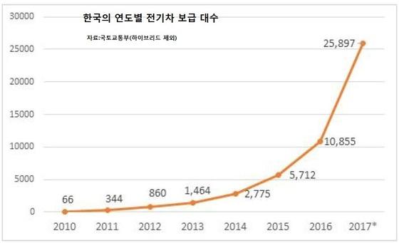 자료:국토교통부,김성혁 '자율주행과 모빌리티 서비스로 변화하는 자동차 산업'