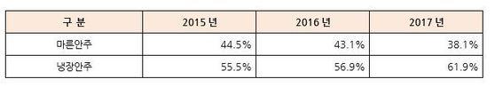 마른 안주 냉장안주 판매 비중 추이                              자료: BGF