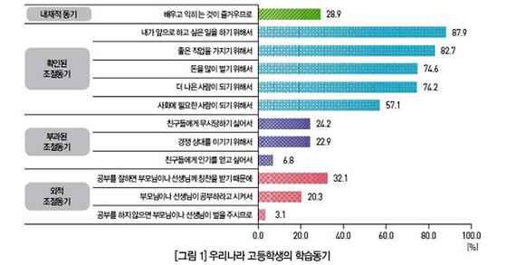 한국 고등학교 학생들의 학습동기. [표 한국직업능력개발원]
