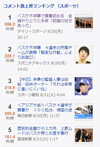 일본 대표 포털 사이트 야후 재팬에서 일본 농구 선수 성매매 사건 기사가 큰 관심을 받고 있다.