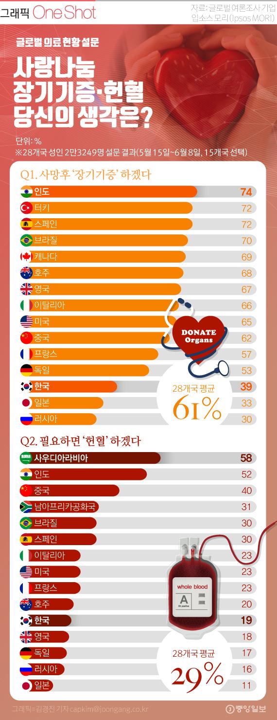글로벌 설문, 장기기증 의향 있나요?
