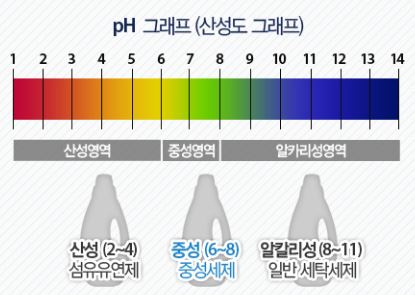 pH 6~8을 띄는 중성세제를 사용해야 수영복 원단의 손상이 적다. 중성세제로는 울샴푸, 샴푸, 주방세제 등이 있다. [사진 애경]