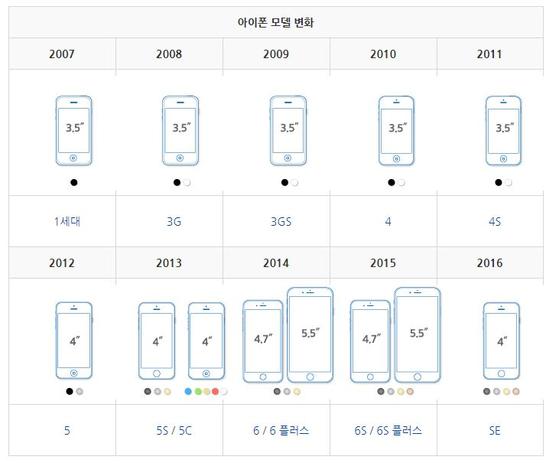 아이폰 화면 크기 변화. [두산백과 캡처]