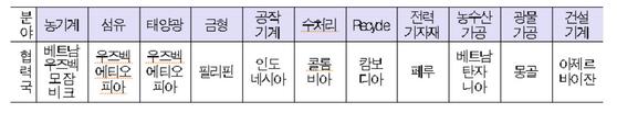 한국의 ODA 지원 국가와 분야 [자료: 한국산업기술진흥원(KIAT)]