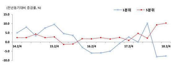 1분위와 5분위의 가구당 월평균 소득 증감률.[자료 통계청]