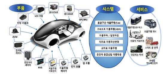 자율주행차 연관 기술과 부품을 보여주는 그림. 자율차는 이렇게 많은 기술을 융합해야 하는 분야다. 제공:자동차부품연구원