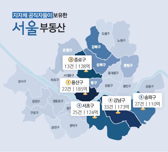 서울시 소속을 포함한 지자체 고위공직자들이 보유한 부동산 건수와 가액.