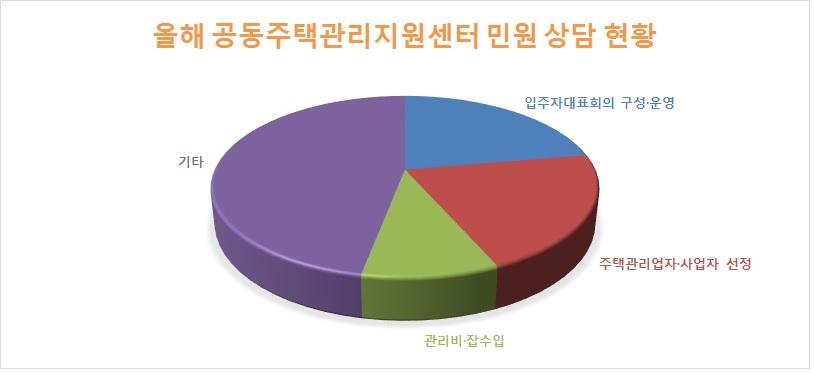 자료: 한국토지주택공사