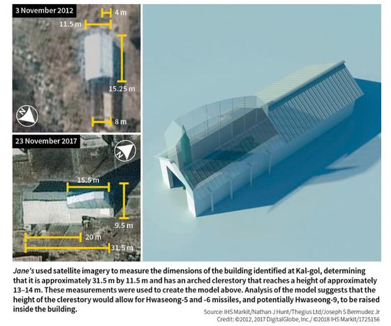 IHS 마킷 제인스가 보고서에 공개한 북한 황해도 갈골 미사일 기지의 2012년 위성사진(왼쪽 위) 아치형 지붕이 증축된 2017년 위성사진(왼쪽 아래) 이를 통해 재구성한 미사일 기지 구조물(오른쪽) [사진 DigitalGlobe, Inc./Jane's by IHS Markit]