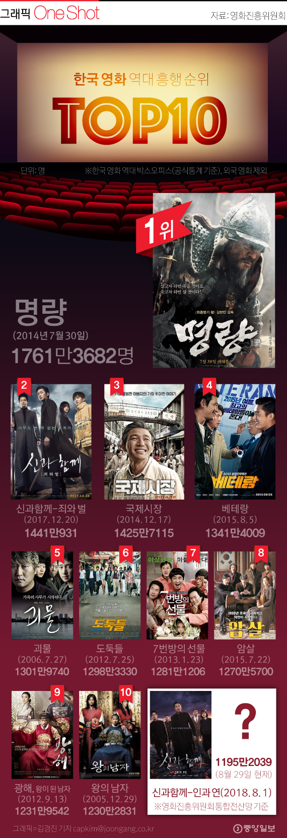 한국 영화 역대 흥행 순위 TOP 10